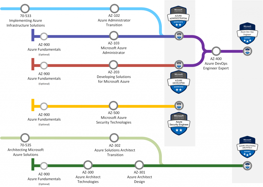 Azure certification paths to create a SaaS product